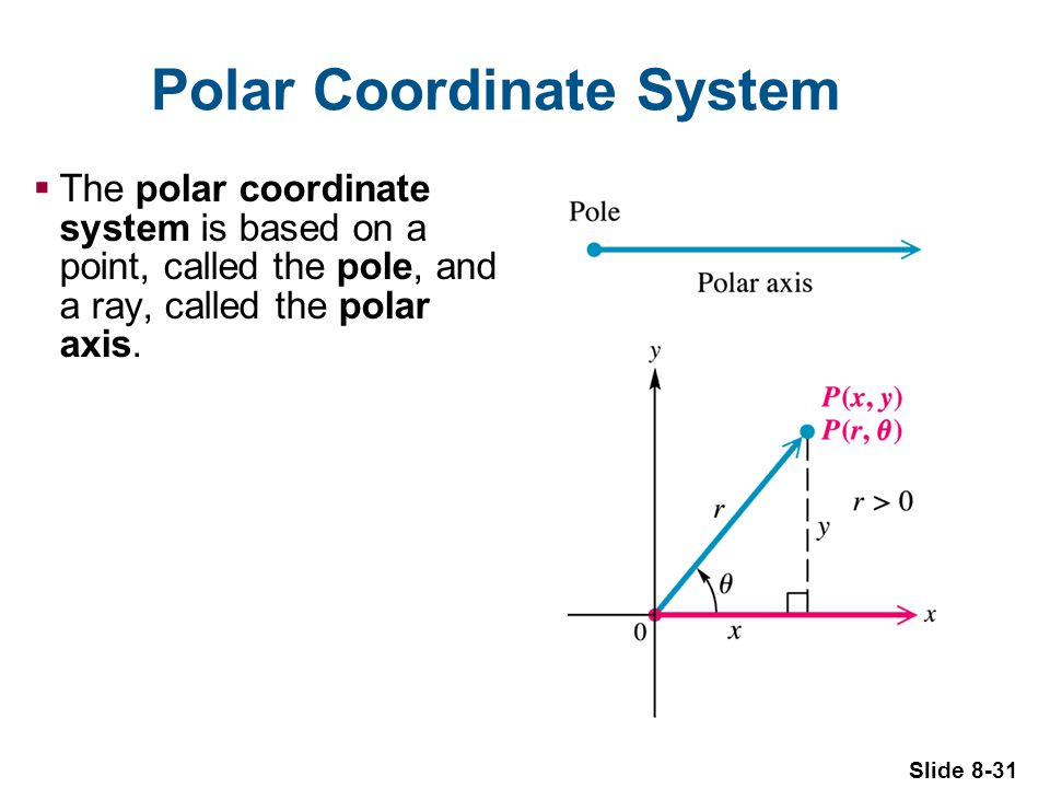 Slide 8-31 Polar Coordinate System The polar coordinate system is based on a point, called the pole, and a ray, called the polar axis.
