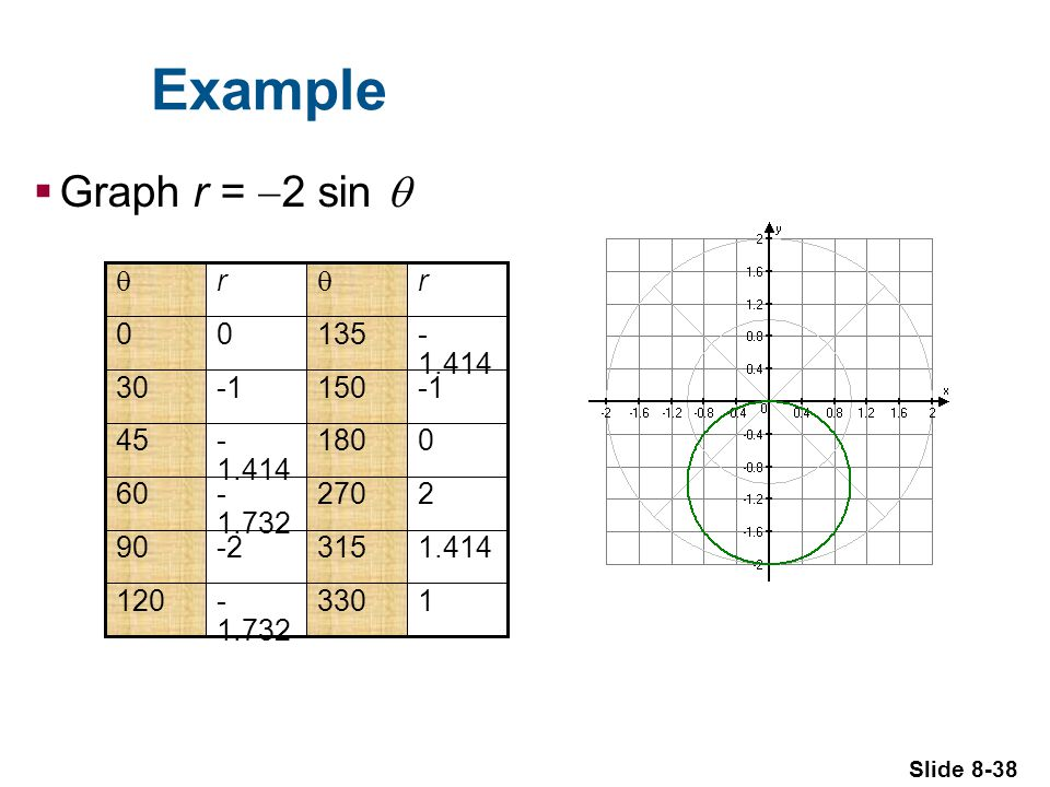 Slide 8-38 Example Graph r = 2 sin r r