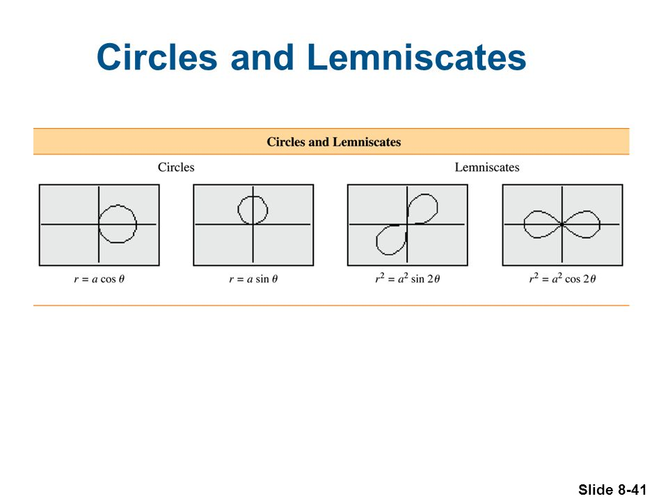 Slide 8-41 Circles and Lemniscates