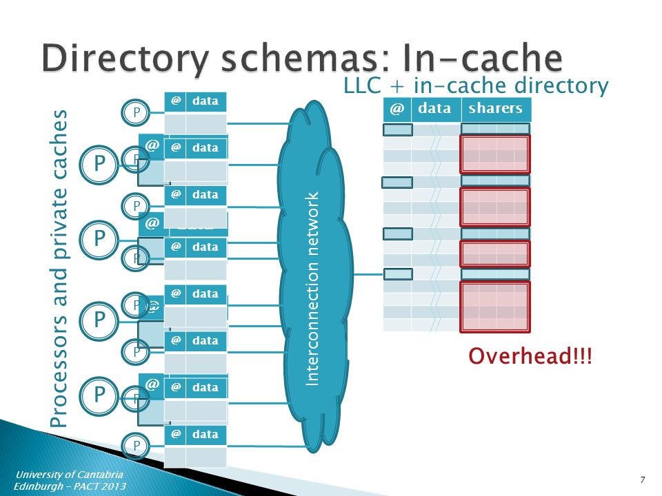 University of Cantabria Edinburgh - PACT  @ P Processors and private caches LLC + in-cache directory PPP Interconnection network 7 Overhead!!.