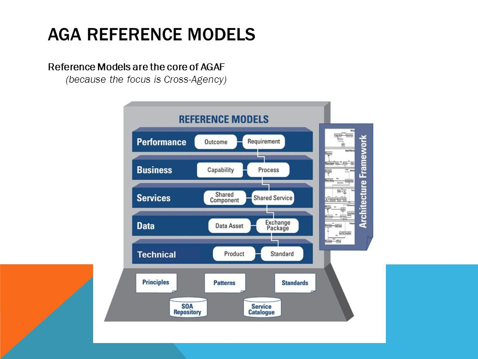 AGA REFERENCE MODELS Reference Models are the core of AGAF (because the focus is Cross-Agency)