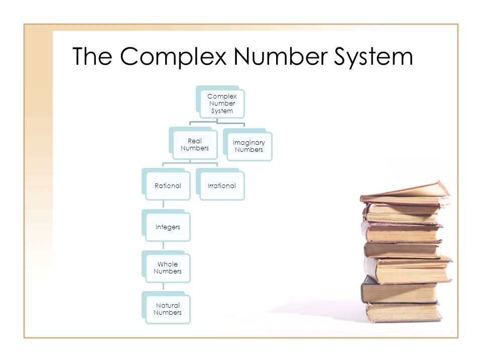 The Complex Number System Complex Number System Real Numbers RationalIntegers Whole Numbers Natural Numbers Irrational Imaginary Numbers