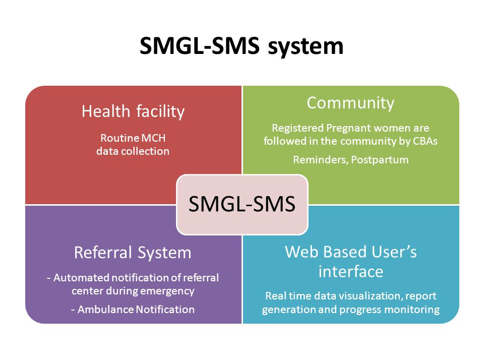SMGL-SMS system Health facility Routine MCH data collection Community Registered Pregnant women are followed in the community by CBAs Reminders, Postpartum Referral System - Automated notification of referral center during emergency - Ambulance Notification Web Based Users interface Real time data visualization, report generation and progress monitoring SMGL-SMS