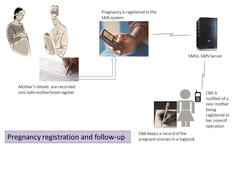 Pregnancy registration and follow-up SMGL-SMS Server Pregnancy is registered in the SMS system Mothers details are recorded into Safe motherhood register CBA is notified of a new mother being registered in her zone of operation CBA keeps a record of the pregnant woman in a logbook