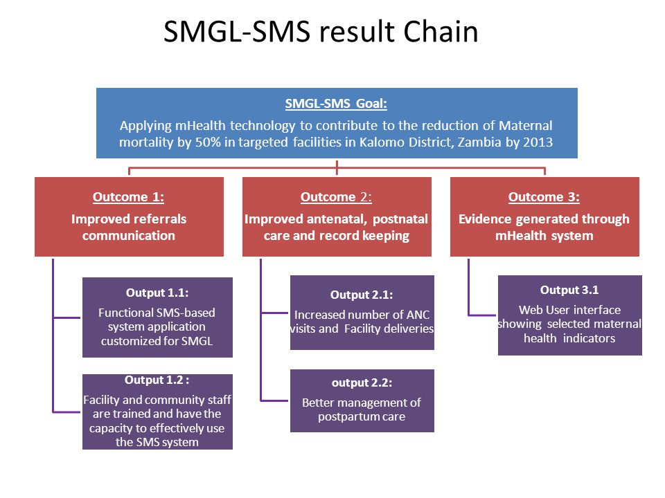 SMGL-SMS result Chain SMGL-SMS Goal: Applying mHealth technology to contribute to the reduction of Maternal mortality by 50% in targeted facilities in Kalomo District, Zambia by 2013 Outcome 1: Improved referrals communication Output 1.1: Functional SMS-based system application customized for SMGL Output 1.2 : Facility and community staff are trained and have the capacity to effectively use the SMS system Outcome 2: Improved antenatal, postnatal care and record keeping Output 2.1: Increased number of ANC visits and Facility deliveries output 2.2: Better management of postpartum care Outcome 3: Evidence generated through mHealth system Output 3.1 Web User interface showing selected maternal health indicators