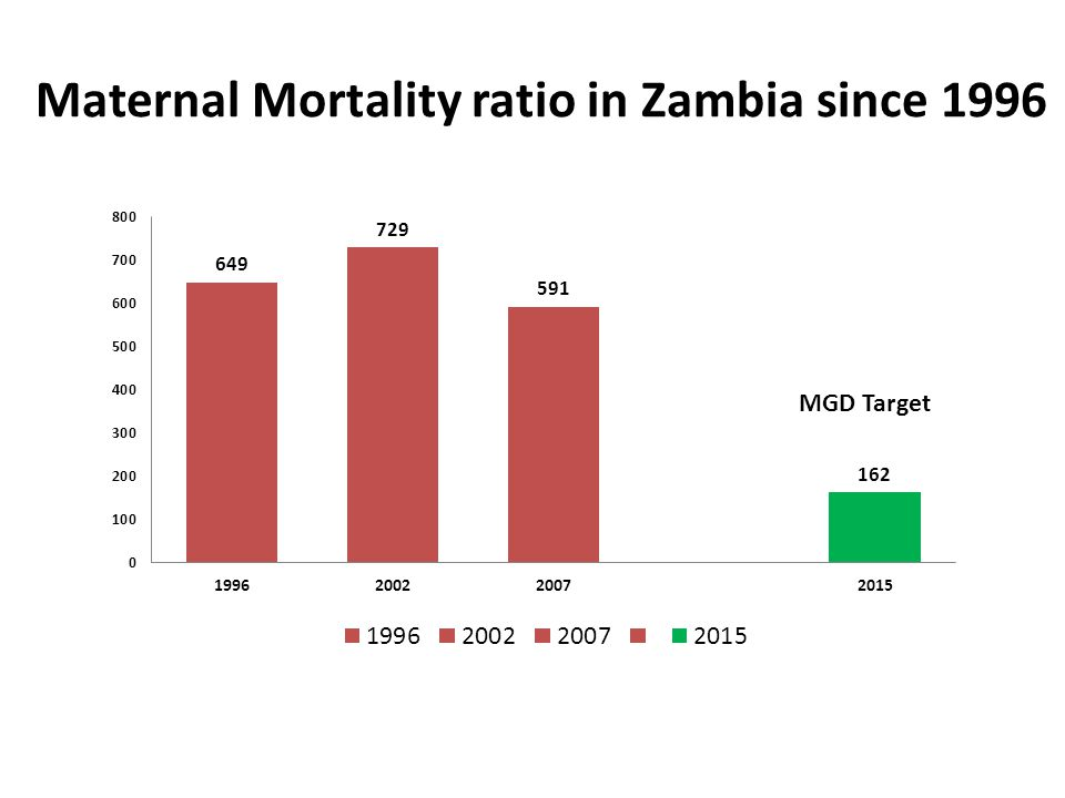 Maternal Mortality ratio in Zambia since 1996 MGD Target