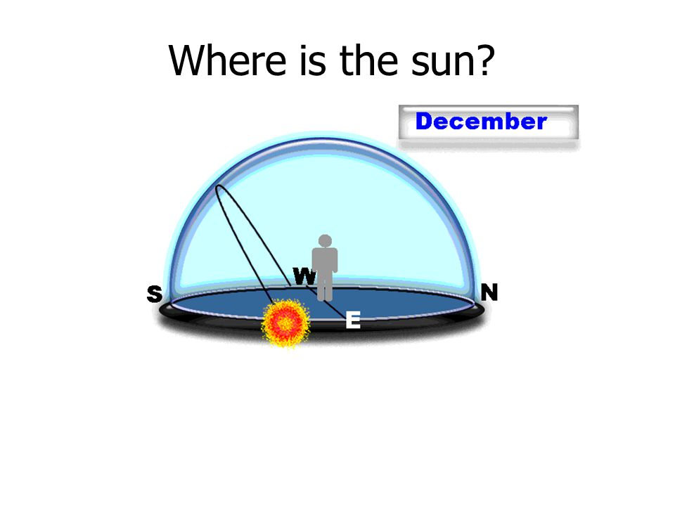 Where is the sun