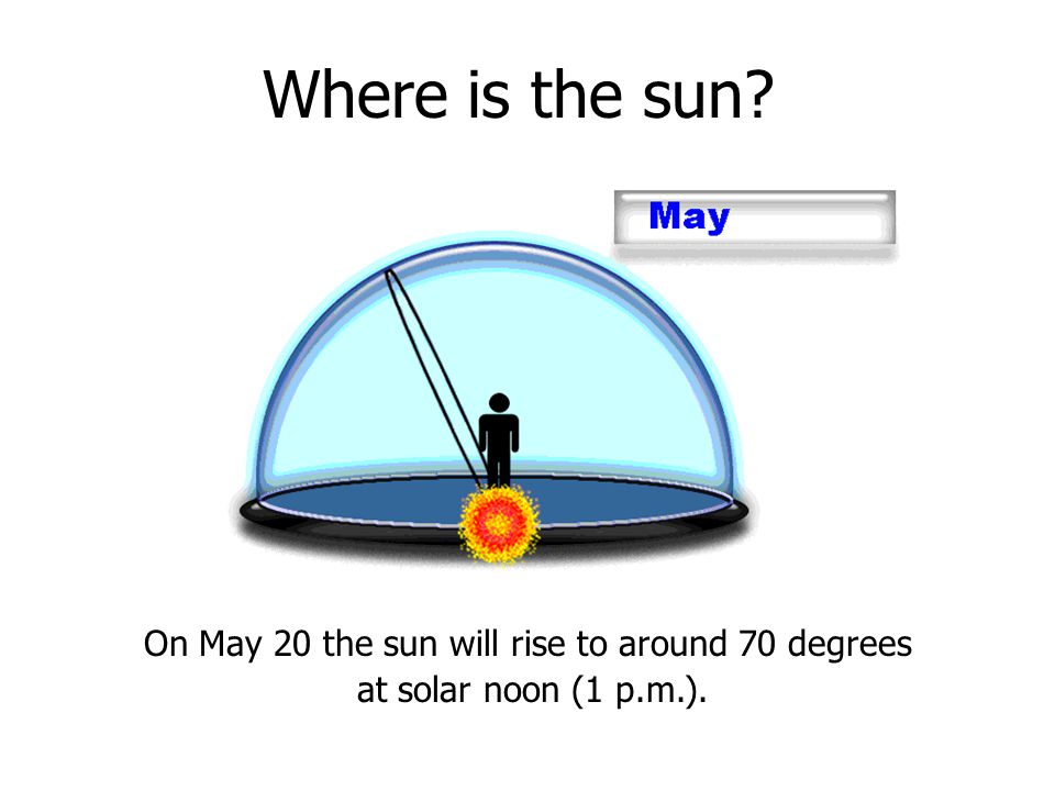 On May 20 the sun will rise to around 70 degrees at solar noon (1 p.m.).