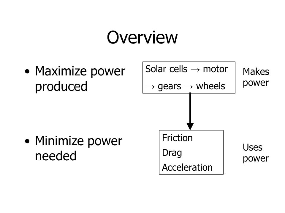 Overview Maximize power produced Minimize power needed Solar cells motor gears wheels Makes power Friction Drag Acceleration Uses power
