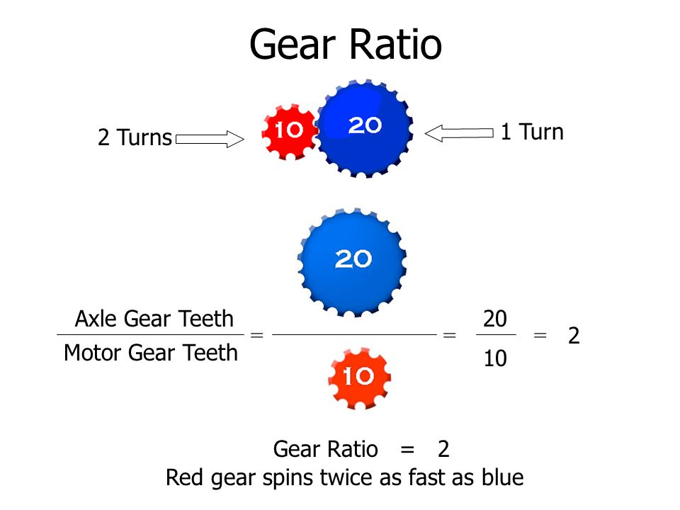 Gear Ratio Axle Gear Teeth Motor Gear Teeth = == 1 Turn 2 Turns Gear Ratio = 2 Red gear spins twice as fast as blue