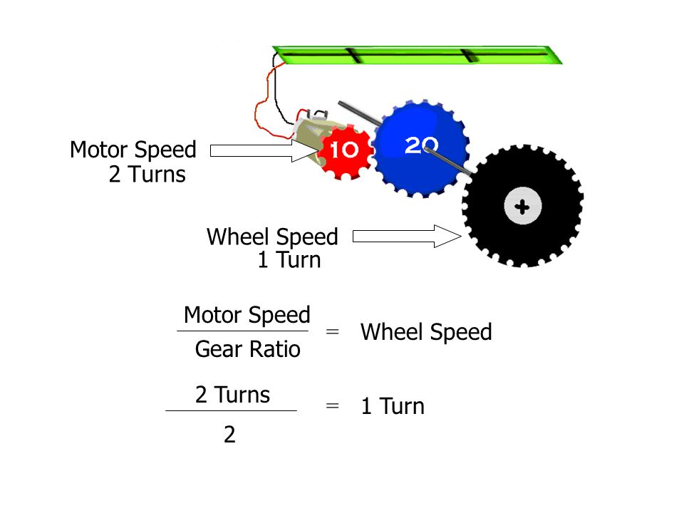 Motor Speed Wheel Speed 2 Turns 1 Turn Motor Speed Wheel Speed Gear Ratio = 2 Turns 2 = 1 Turn