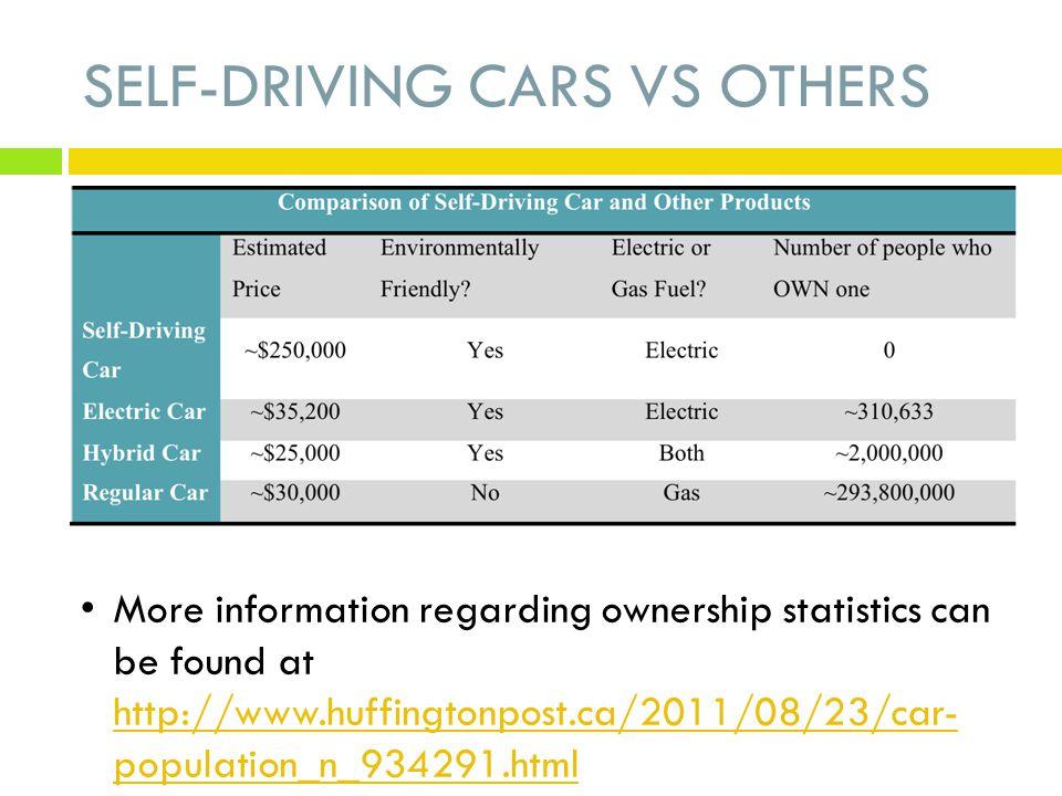 6 Self Driving Cars