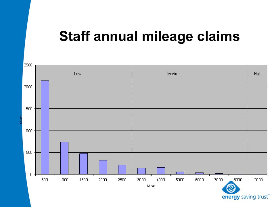 Staff annual mileage claims