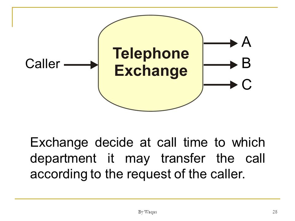 By Waqas 28 Caller A B C Exchange decide at call time to which department it may transfer the call according to the request of the caller.