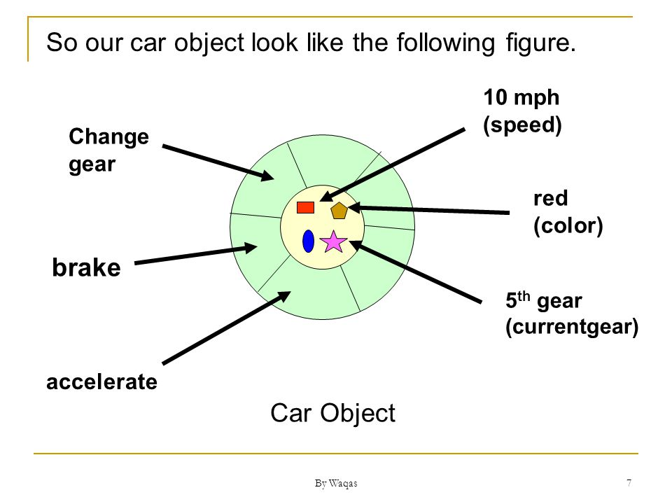 By Waqas 7 So our car object look like the following figure.