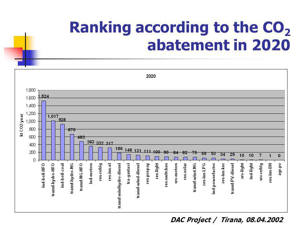 DAC Project / Tirana, Ranking according to the CO 2 abatement in 2020