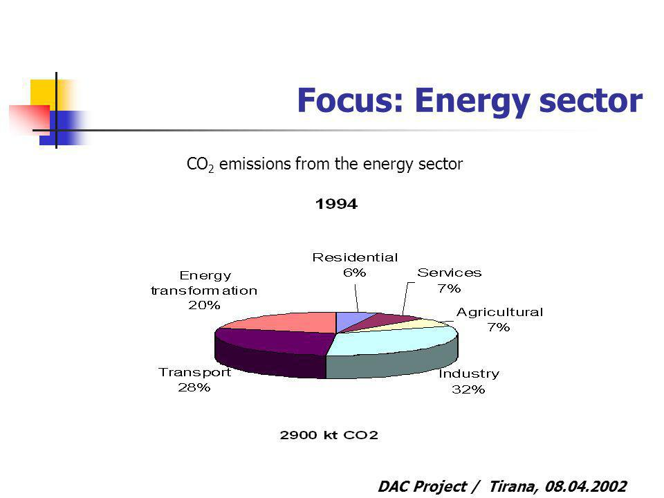 DAC Project / Tirana, Focus: Energy sector CO 2 emissions from the energy sector