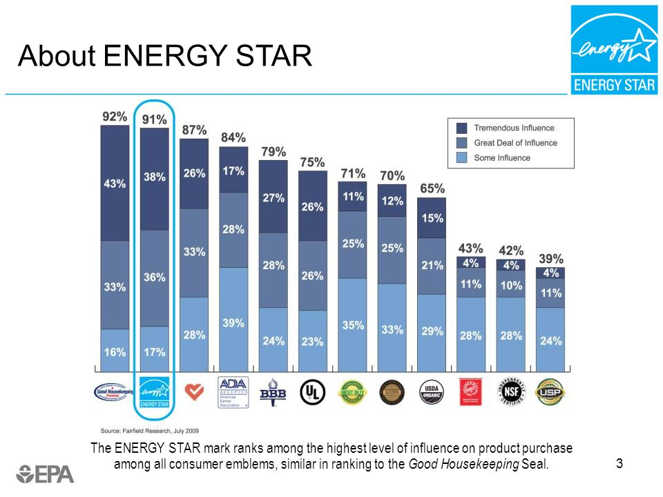 3 About ENERGY STAR The ENERGY STAR mark ranks among the highest level of influence on product purchase among all consumer emblems, similar in ranking to the Good Housekeeping Seal.