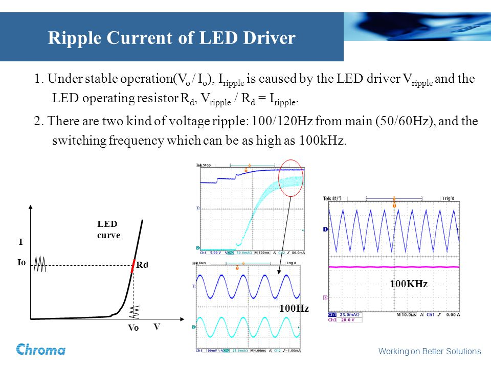 Working on Better Solutions Ripple Current of LED Driver 1.