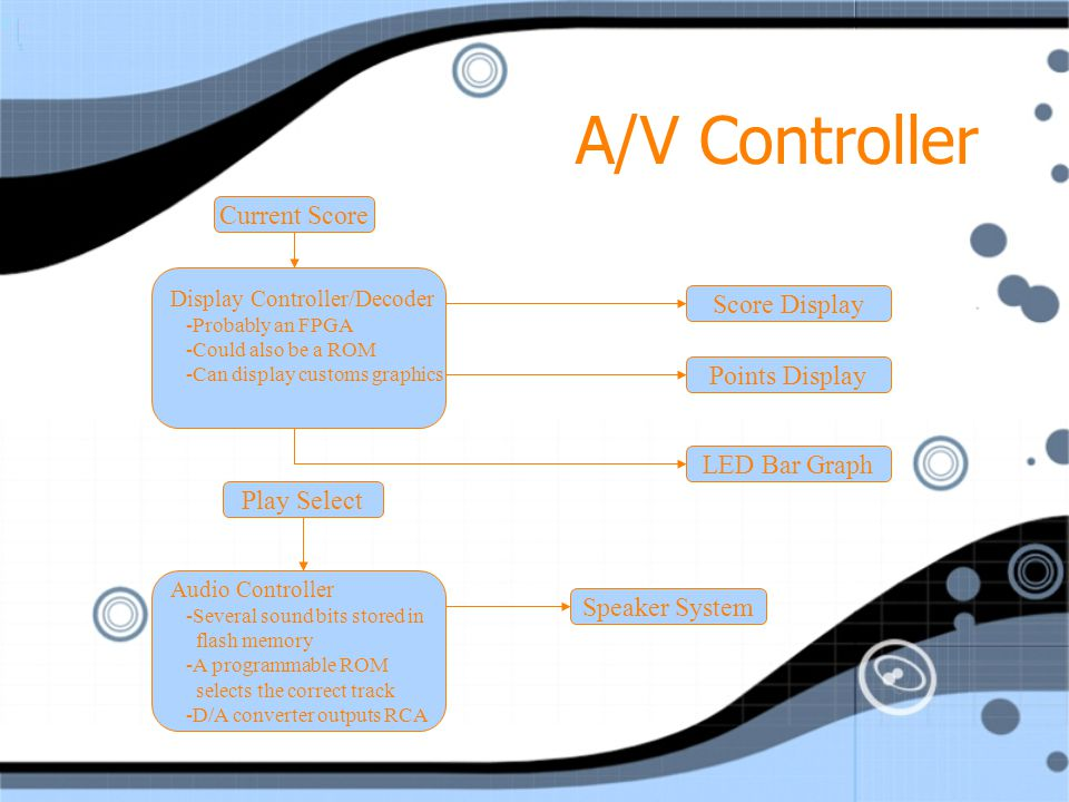 A/V Controller Contains two separate controllers: DAC: Has a file select input with data fed from the MPU Has internal storage of uncompressed WAVE or PCM files.