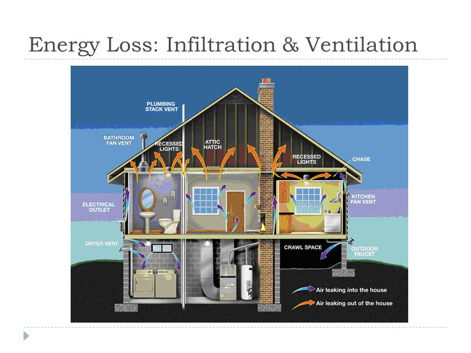 Energy Loss: Infiltration & Ventilation
