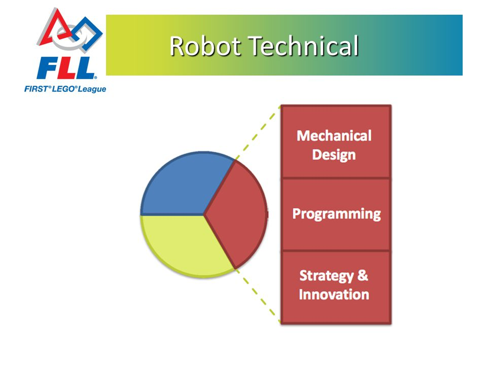 Robot Technical Robot Technical