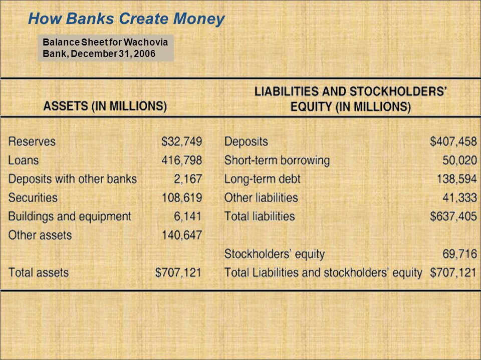 How Banks Create Money Balance Sheet for Wachovia Bank, December 31, 2006