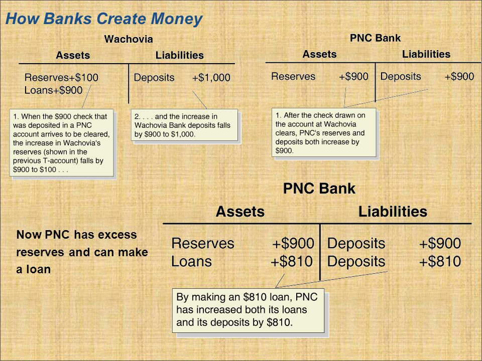 How Banks Create Money Now PNC has excess reserves and can make a loan