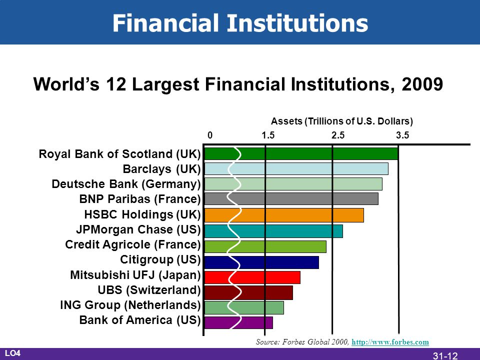 Financial Institutions Worlds 12 Largest Financial Institutions, 2009 Royal Bank of Scotland (UK) Barclays (UK) Deutsche Bank (Germany) BNP Paribas (France) HSBC Holdings (UK) JPMorgan Chase (US) Credit Agricole (France) Citigroup (US) Mitsubishi UFJ (Japan) UBS (Switzerland) ING Group (Netherlands) Bank of America (US) Source: Forbes Global 2000,   Assets (Trillions of U.S.