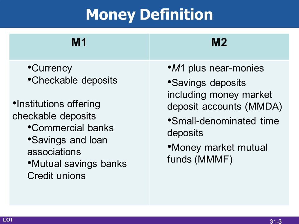 Money Definition LO1 M1M2 Currency Checkable deposits Institutions offering checkable deposits Commercial banks Savings and loan associations Mutual savings banks Credit unions M1 plus near-monies Savings deposits including money market deposit accounts (MMDA) Small-denominated time deposits Money market mutual funds (MMMF) 31-3