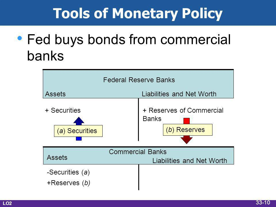 Tools of Monetary Policy Fed buys bonds from commercial banks AssetsLiabilities and Net Worth Federal Reserve Banks + Securities+ Reserves of Commercial Banks (b) Reserves Commercial Banks -Securities (a) +Reserves (b) Assets Liabilities and Net Worth LO2 (a) Securities 33-10