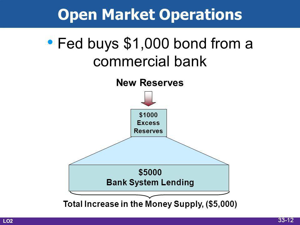 Open Market Operations Fed buys $1,000 bond from a commercial bank New Reserves $5000 Bank System Lending Total Increase in the Money Supply, ($5,000) $1000 Excess Reserves LO