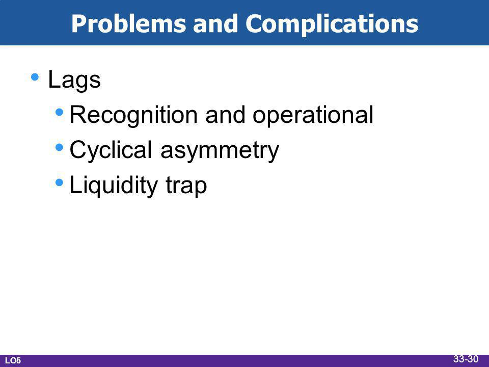 Problems and Complications Lags Recognition and operational Cyclical asymmetry Liquidity trap LO