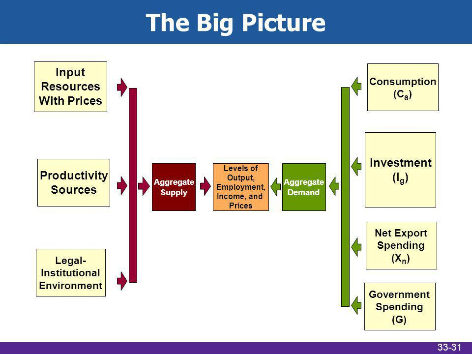 The Big Picture Levels of Output, Employment, Income, and Prices Aggregate Demand Aggregate Supply Input Resources With Prices Productivity Sources Legal- Institutional Environment Consumption (C a ) Investment (I g ) Net Export Spending (X n ) Government Spending (G) 33-31