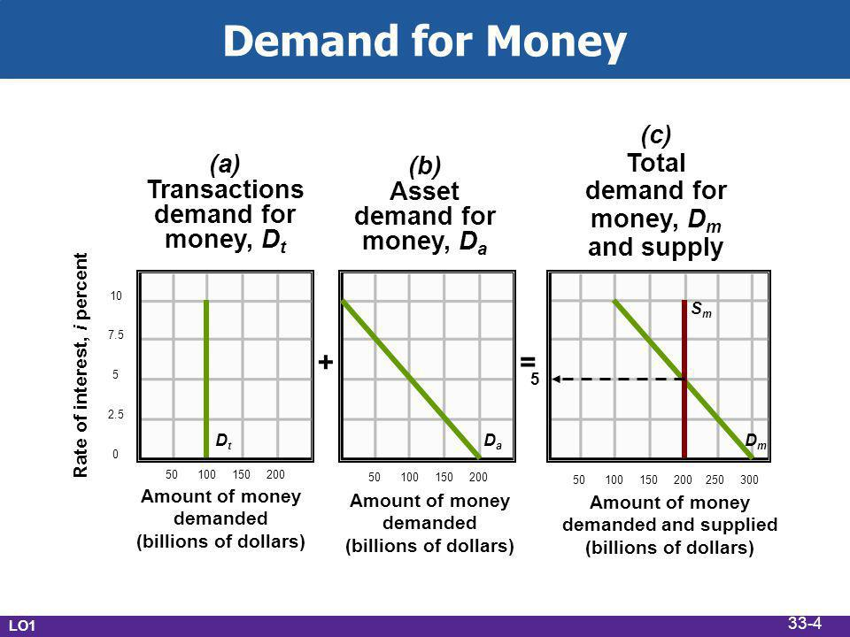 Demand for Money Rate of interest, i percent Amount of money demanded (billions of dollars) Amount of money demanded (billions of dollars) Amount of money demanded and supplied (billions of dollars) = + (a) Transactions demand for money, D t (b) Asset demand for money, D a (c) Total demand for money, D m and supply DtDt DaDa DmDm SmSm 5 LO1 33-4