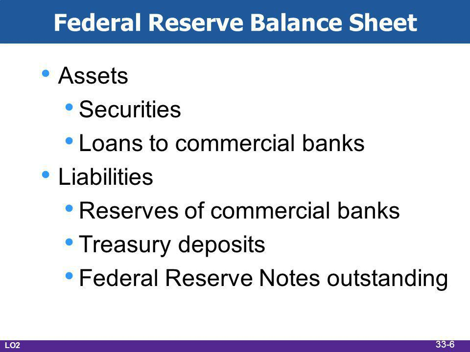 Assets Securities Loans to commercial banks Liabilities Reserves of commercial banks Treasury deposits Federal Reserve Notes outstanding LO2 Federal Reserve Balance Sheet 33-6
