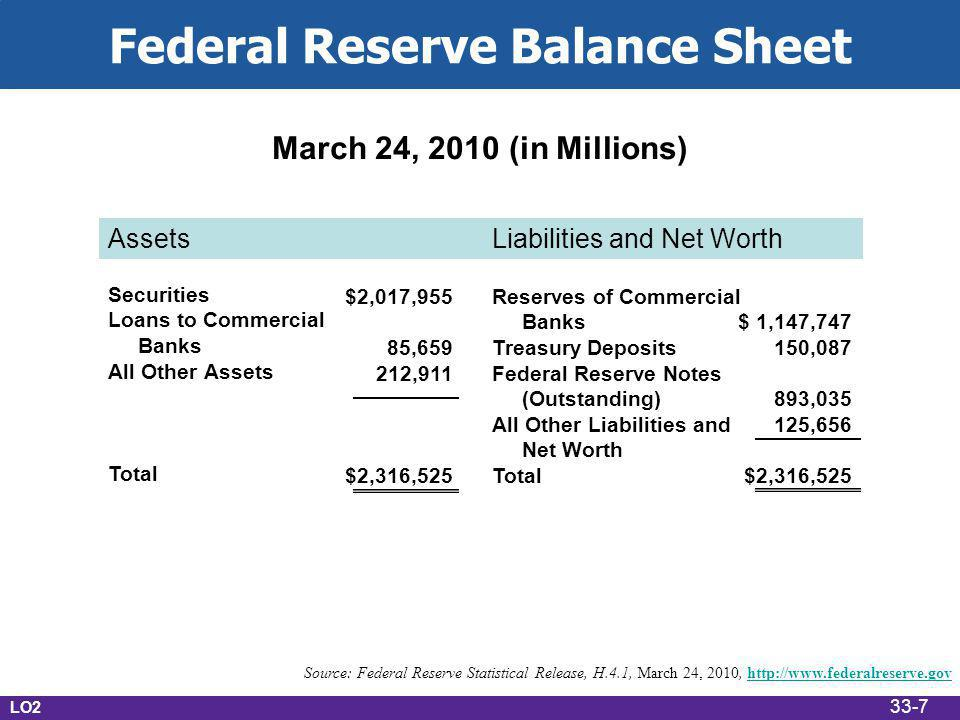 March 24, 2010 (in Millions) Source: Federal Reserve Statistical Release, H.4.1, March 24, 2010,   Securities Loans to Commercial Banks All Other Assets Total Reserves of Commercial Banks Treasury Deposits Federal Reserve Notes (Outstanding) All Other Liabilities and Net Worth Total $2,017,955 85, ,911 $2,316,525 $ 1,147, , , ,656 $2,316,525 LO2 Federal Reserve Balance Sheet Assets Liabilities and Net Worth 33-7