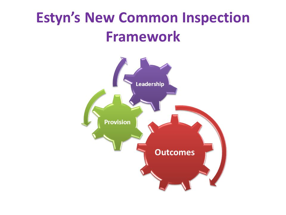 Estyns New Common Inspection Framework Outcomes Provision Leadership