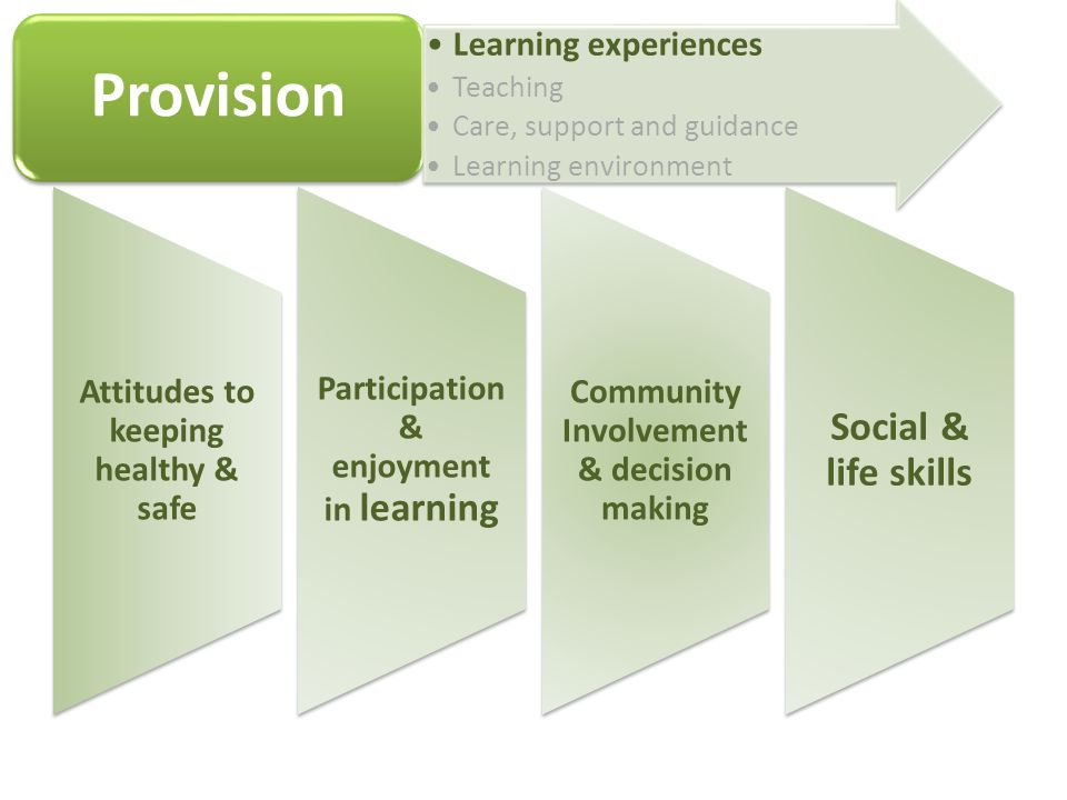 Attitudes to keeping healthy & safe Participation & enjoyment in learning Community Involvement & decision making Social & life skills Provision Learning experiences Teaching Care, support and guidance Learning environment