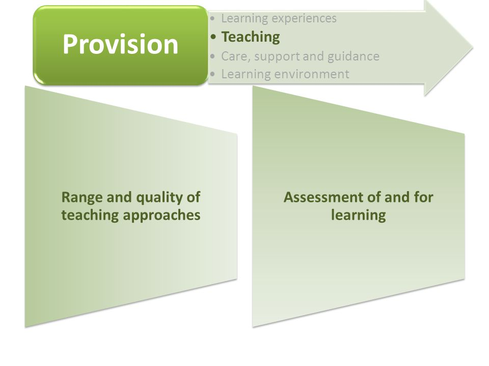 Range and quality of teaching approaches Assessment of and for learning Provision Learning experiences Teaching Care, support and guidance Learning environment