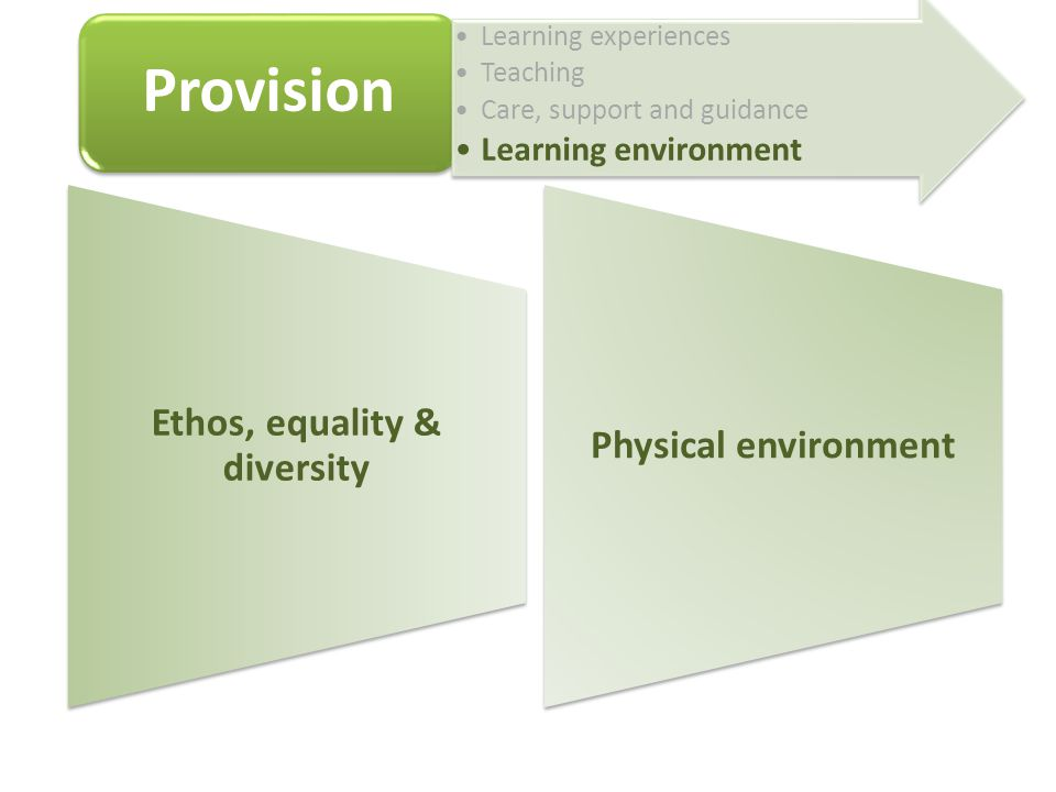 Ethos, equality & diversity Physical environment Provision Learning experiences Teaching Care, support and guidance Learning environment