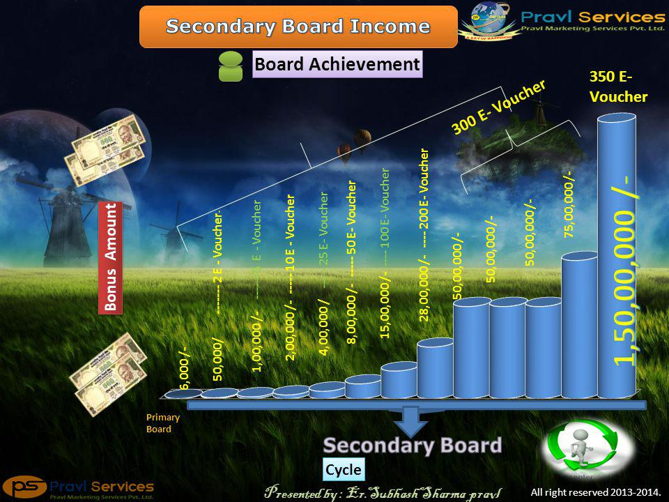 Secondary Board Level 1 Level 2 Level 3 Level 4 Ravi Santa Banta Ravi Santa Banta Arnav Banta Arnav Santa Akhil Santa Akhil Khushbu Akhil Khushbu Arnav Swati Arnav Swati Khushbu Swati 6000/- After Broke Primary board Enter here Level 1 From Left 7 person are already existing here on Secondary Board Veer All right reserved