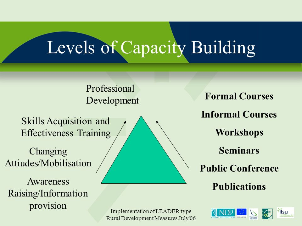 Implementation of LEADER type Rural Development Measures July 06 Levels of Capacity Building Professional Development Awareness Raising/Information provision Skills Acquisition and Effectiveness Training Changing Attiudes/Mobilisation Formal Courses Informal Courses Workshops Seminars Public Conference Publications