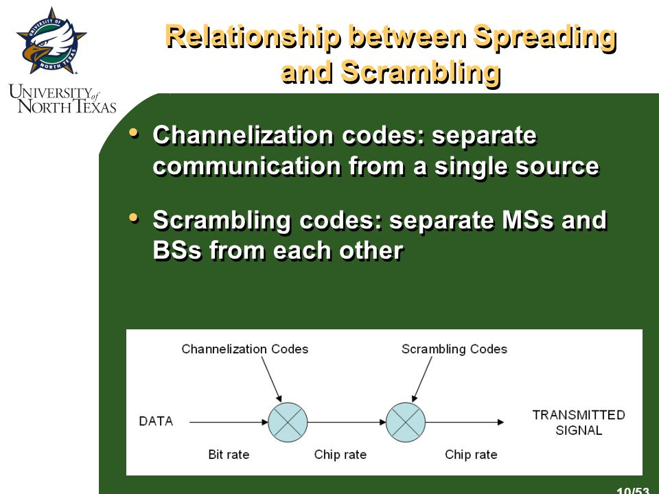 10/53 Relationship between Spreading and Scrambling Channelization codes: separate communication from a single source Scrambling codes: separate MSs and BSs from each other Channelization codes: separate communication from a single source Scrambling codes: separate MSs and BSs from each other