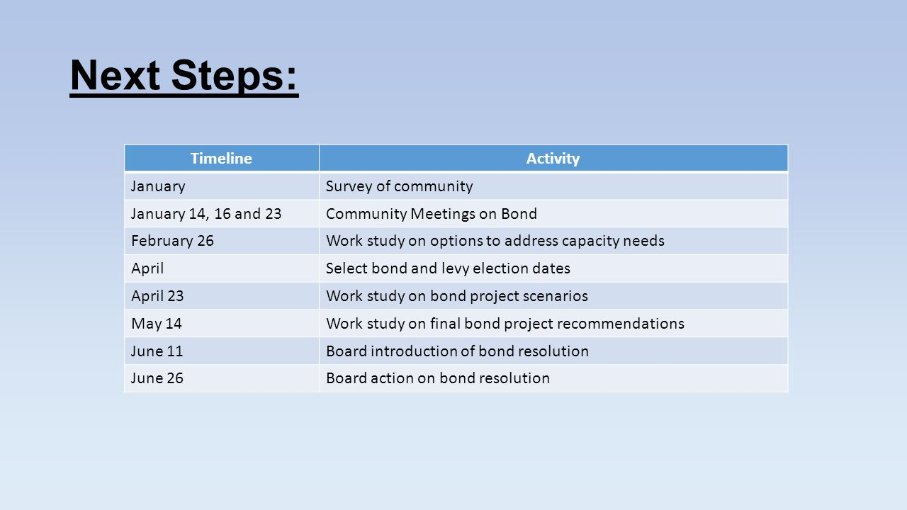 Next Steps: TimelineActivity JanuarySurvey of community January 14, 16 and 23Community Meetings on Bond February 26Work study on options to address capacity needs AprilSelect bond and levy election dates April 23Work study on bond project scenarios May 14Work study on final bond project recommendations June 11Board introduction of bond resolution June 26Board action on bond resolution