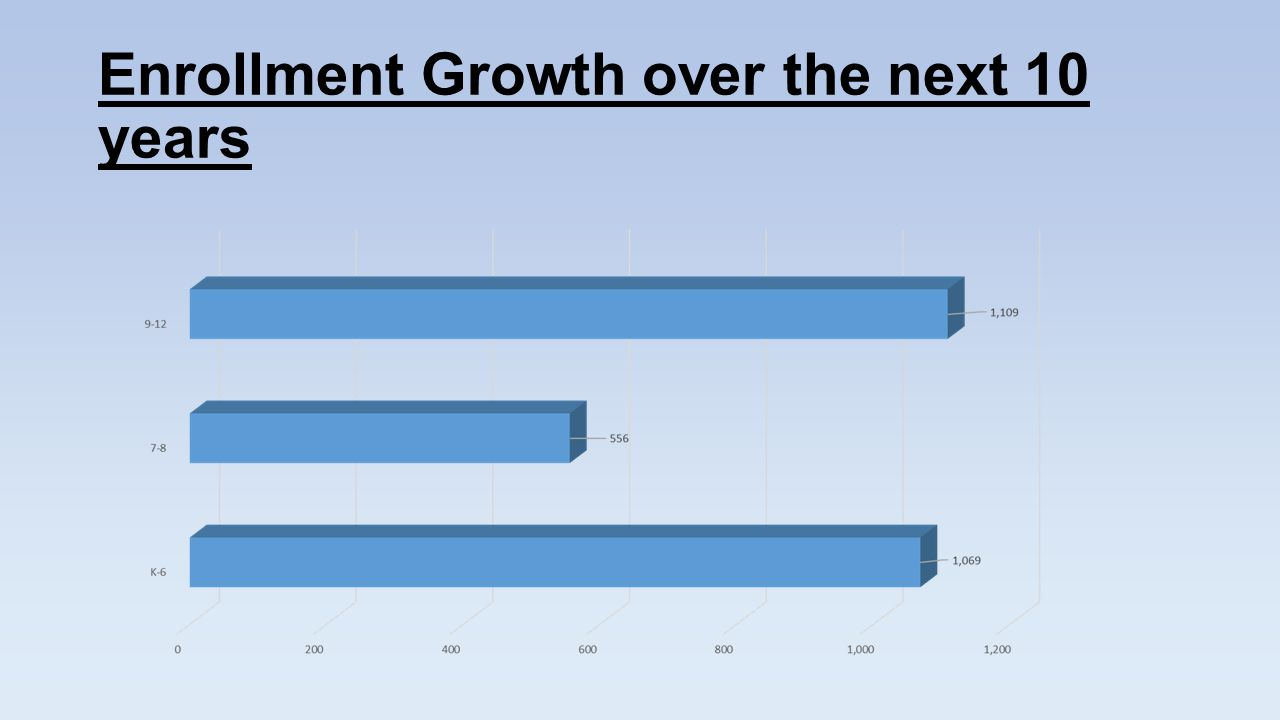 Enrollment Growth over the next 10 years