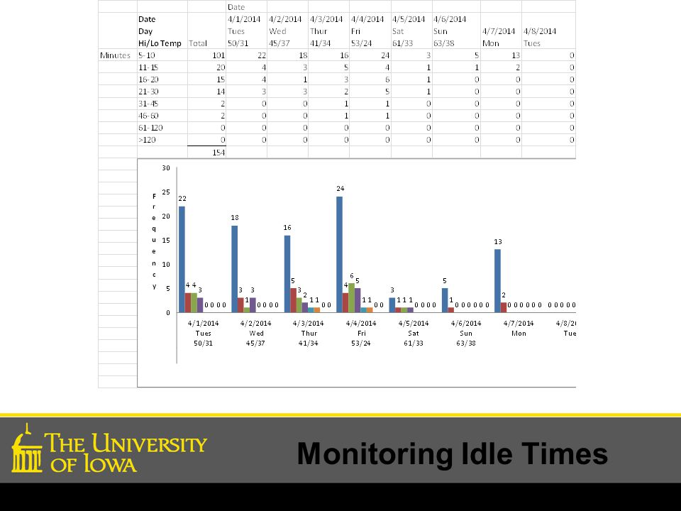 Monitoring Idle Times