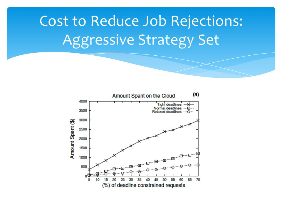 Cost to Reduce Job Rejections: Aggressive Strategy Set