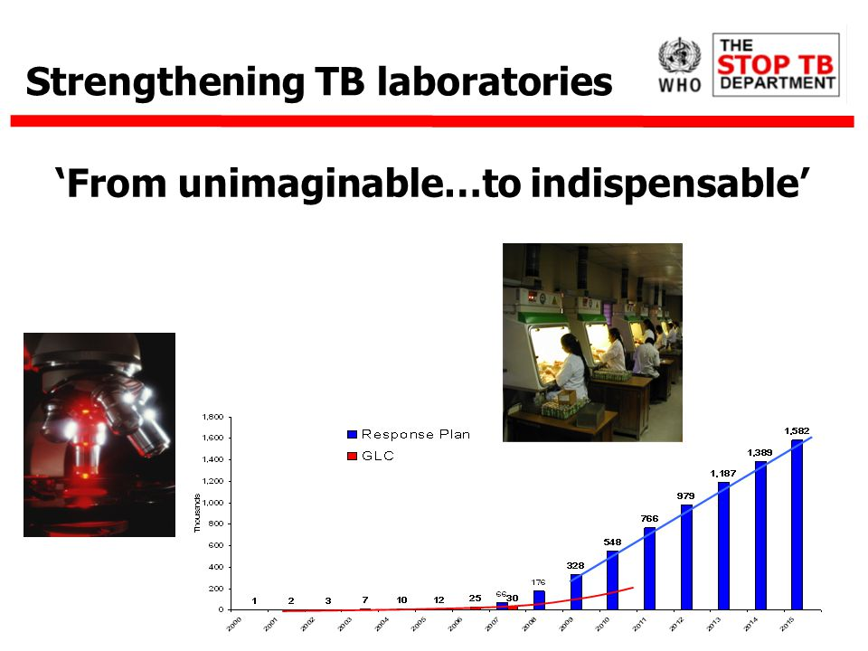 From unimaginable…to indispensable Strengthening TB laboratories