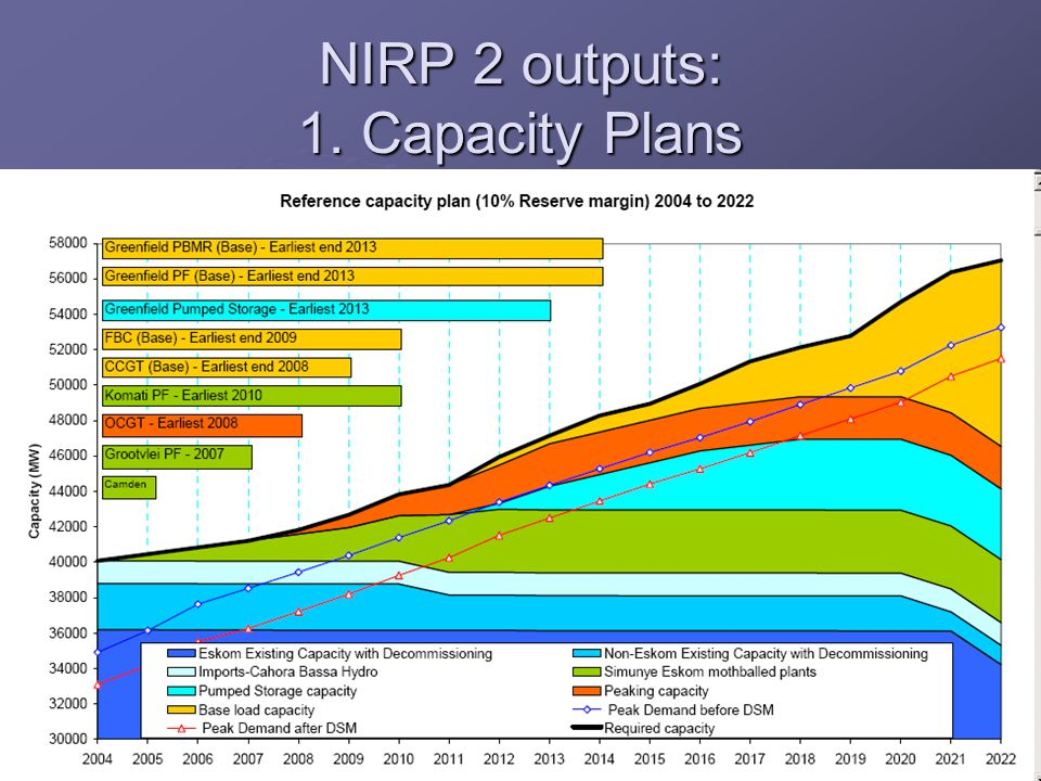 NIRP 2 outputs: 1. Capacity Plans
